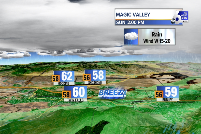 Magic Valley Forecast