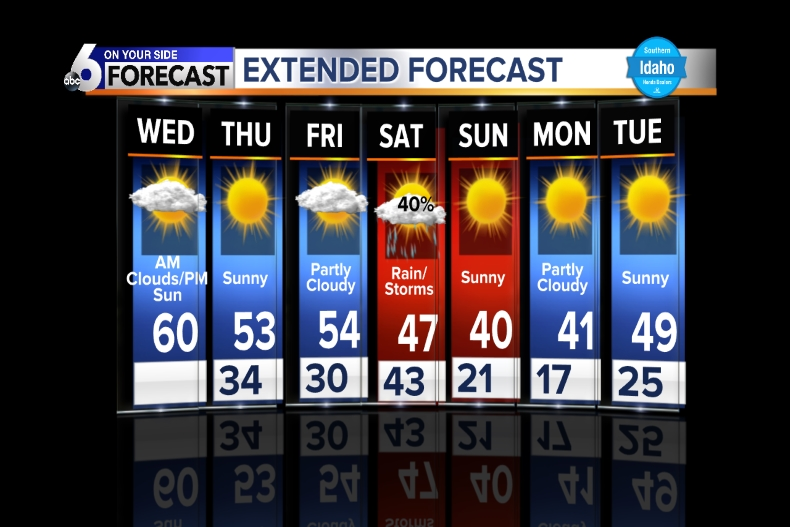 Extended Mountain Forecast